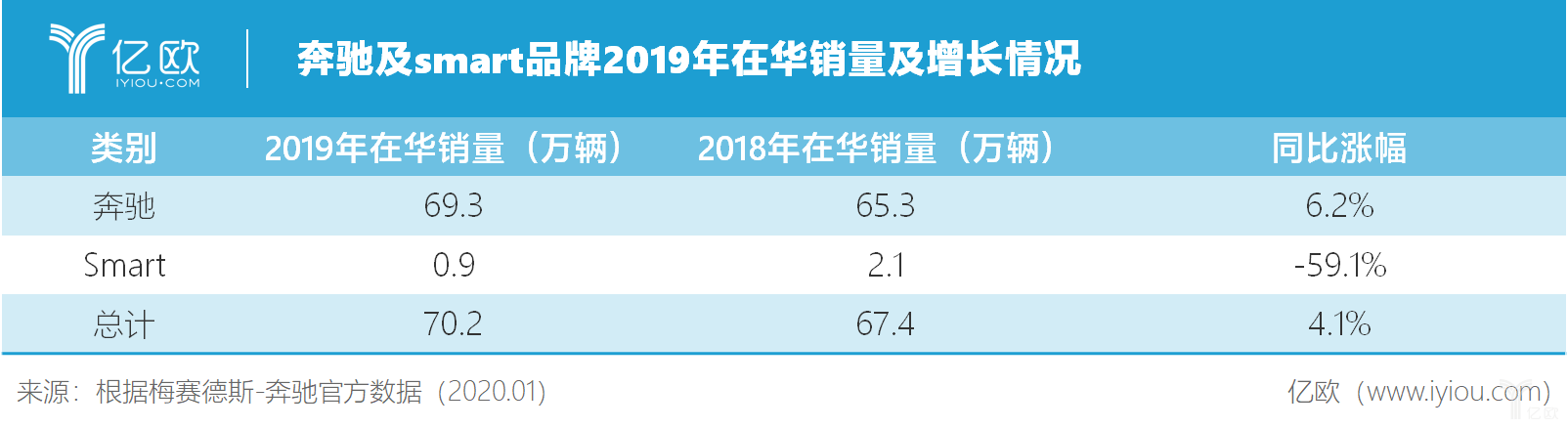 奔驰及smart品牌2019年在华销量及添长情况