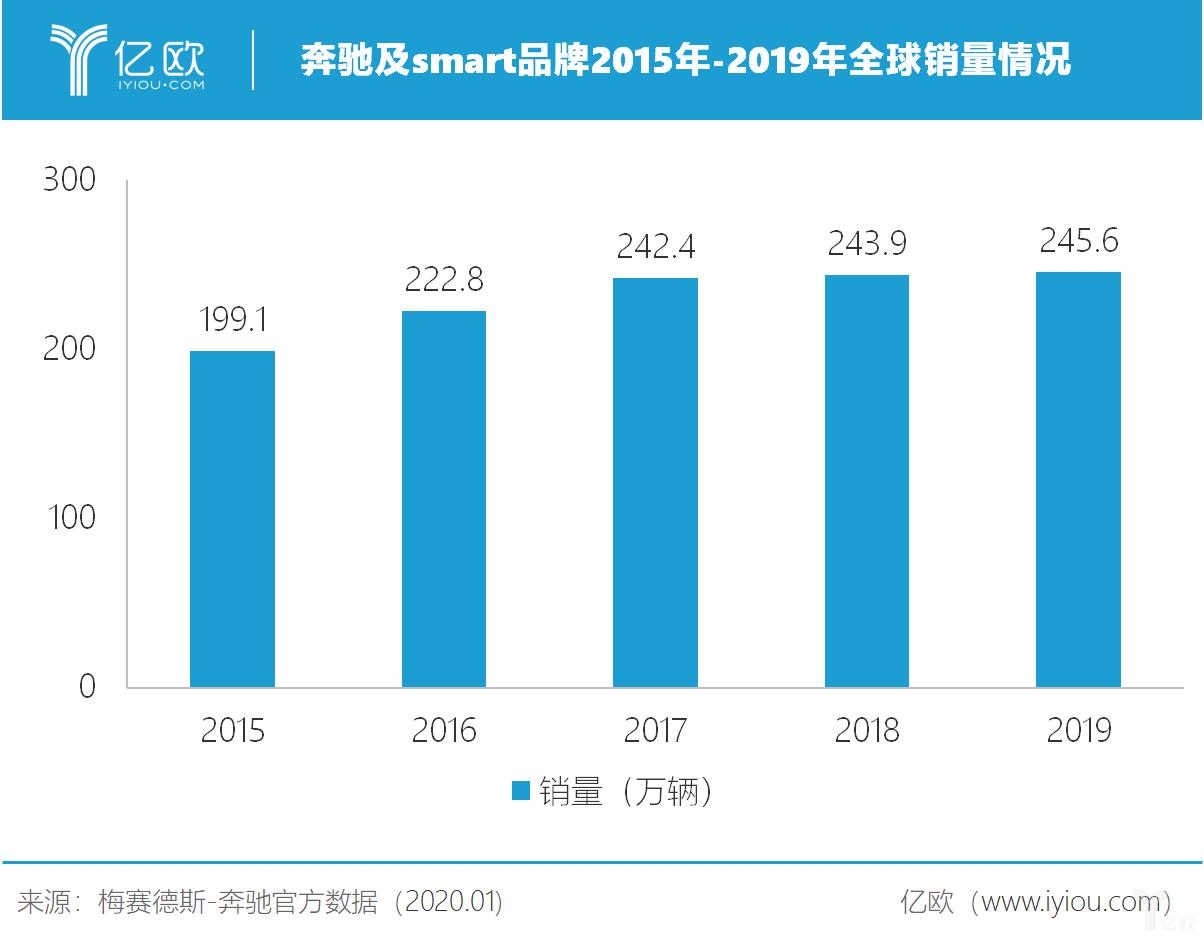 奔驰及smart品牌2015年-2019年全球销量情况