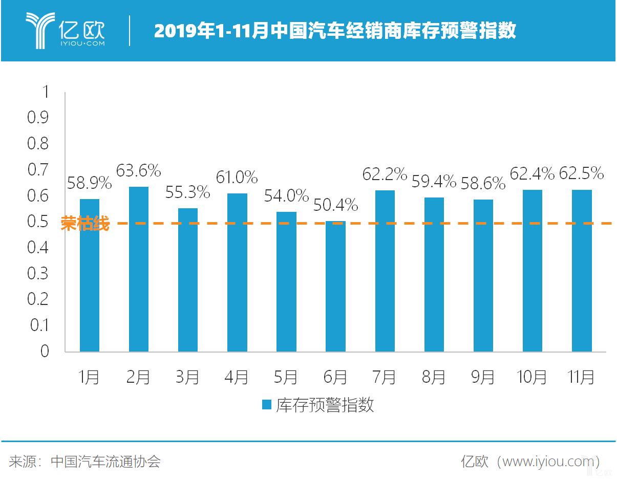 2019年1-11月汽车经销商库存预警指数