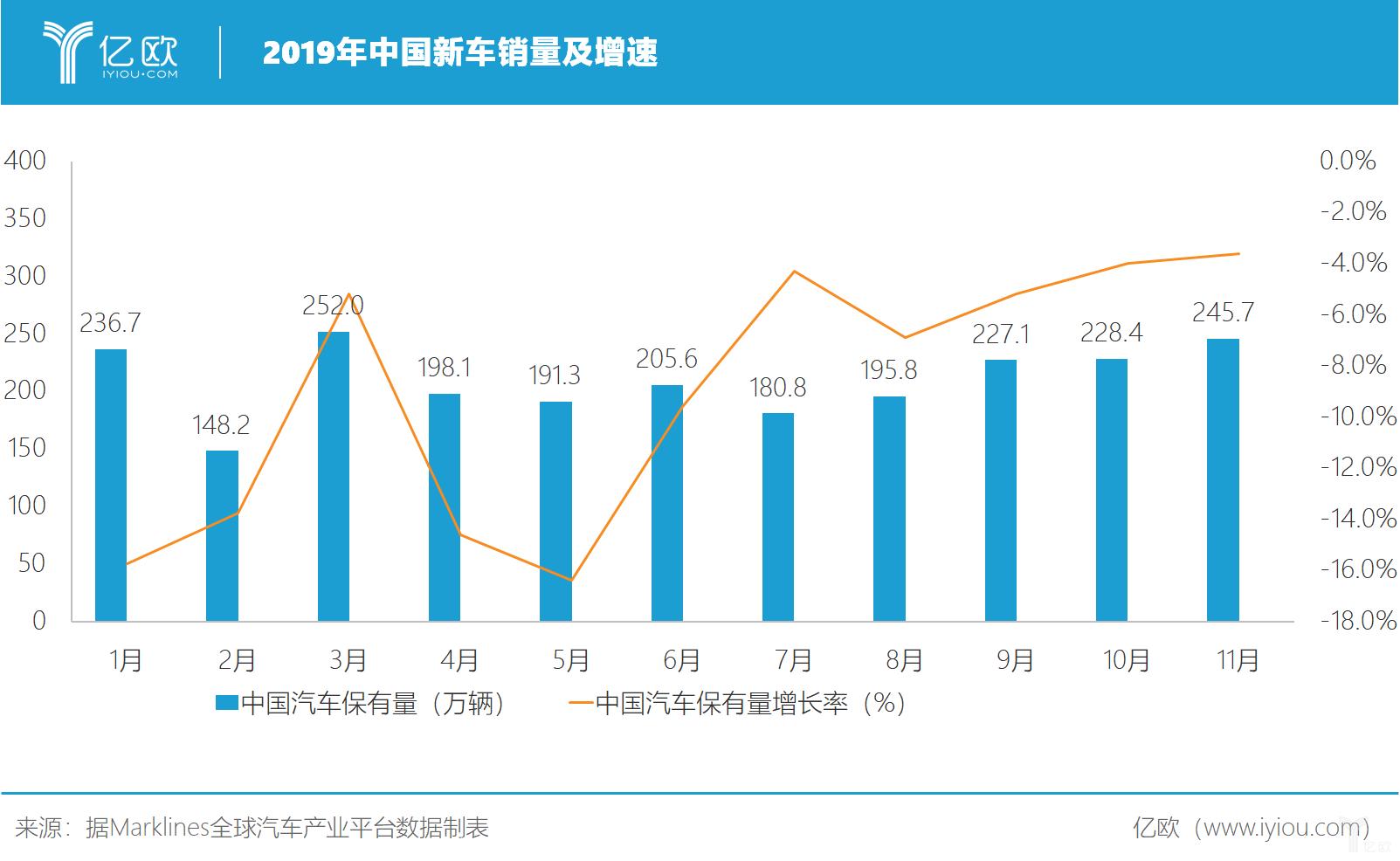 2019年中国新车销量及增速