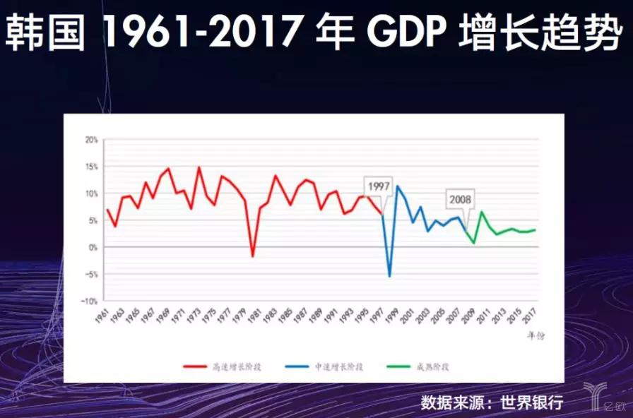 韩国GDP