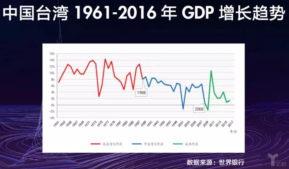 台湾GDP
