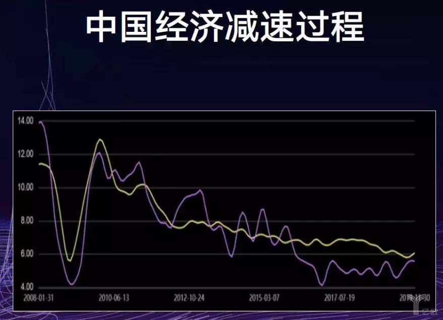 中国经济减速过程