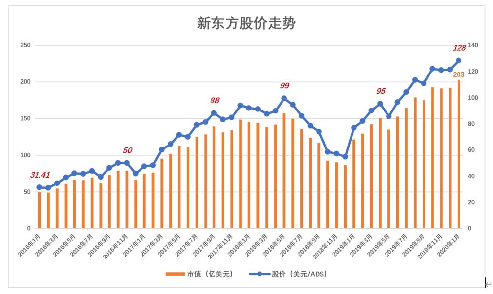 新东方股价走势