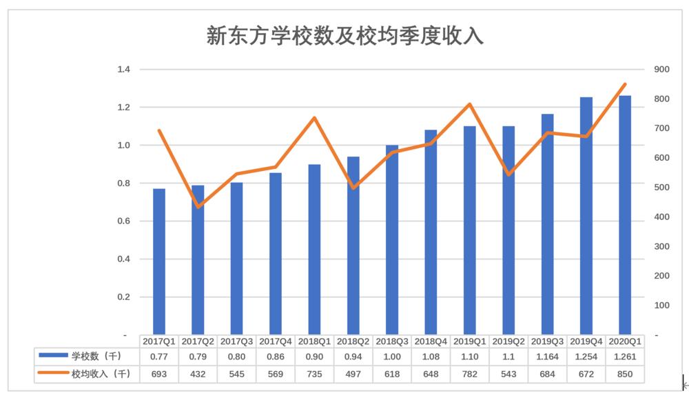 新东方学校数及校均季度收入