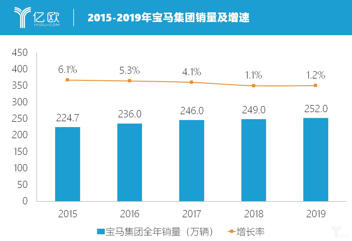 2015-2019宝马销量