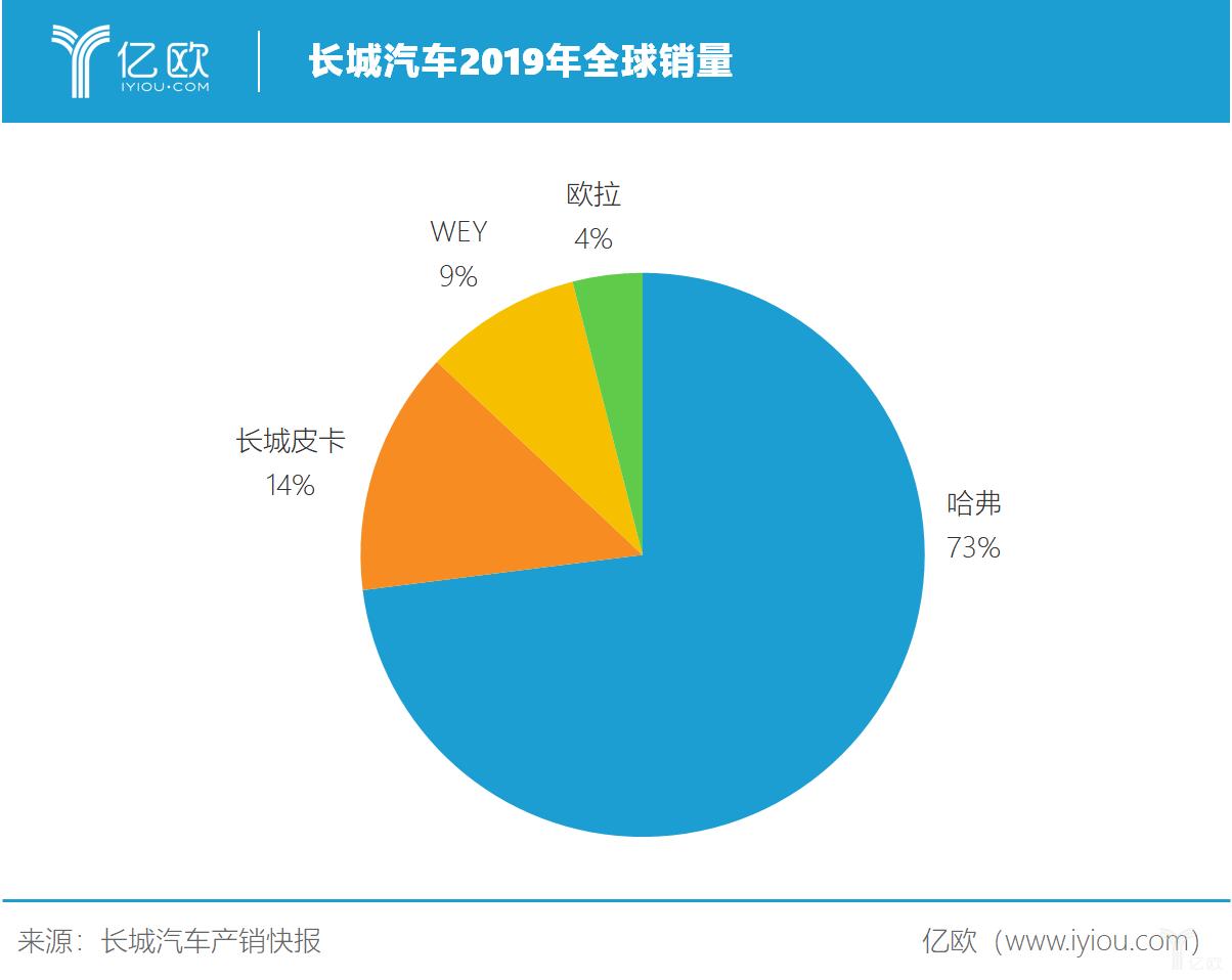 长城汽车2019年全球销量