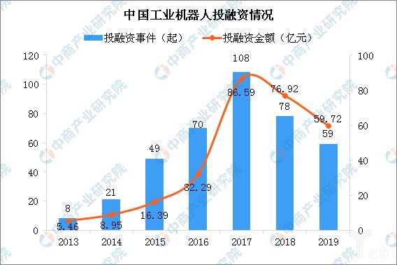 中国工业机器人投融资情况
