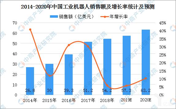 2014-2020中国工业机器人销售额及增长率