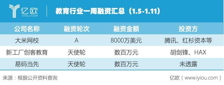 教育行业一周融资汇总(1.5-1.11)