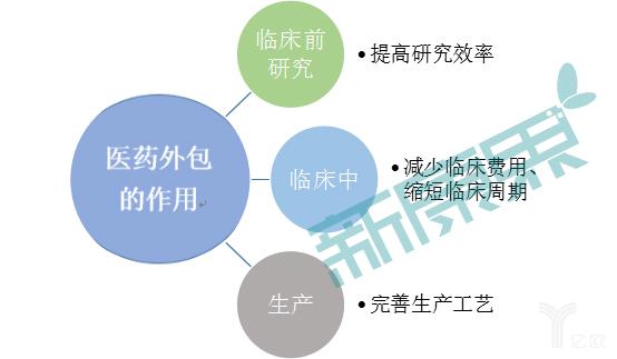图表1 医药外包对医药临床研究和生产的作用.png