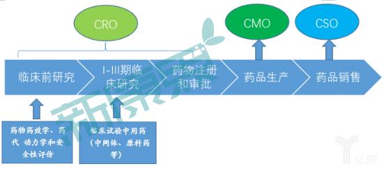 图表2 按照医药周期,医药外包包括CRO、CMO、CSO 三种.png