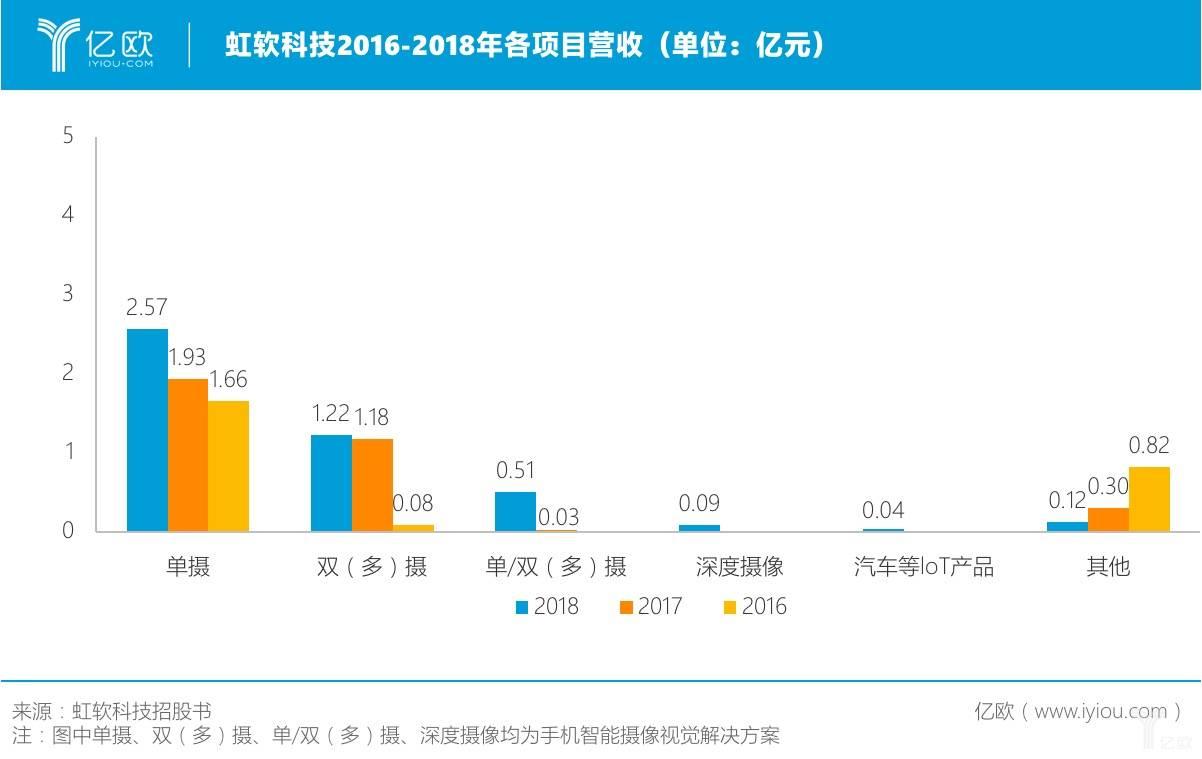 虹软科技2016-2018年各项目营收