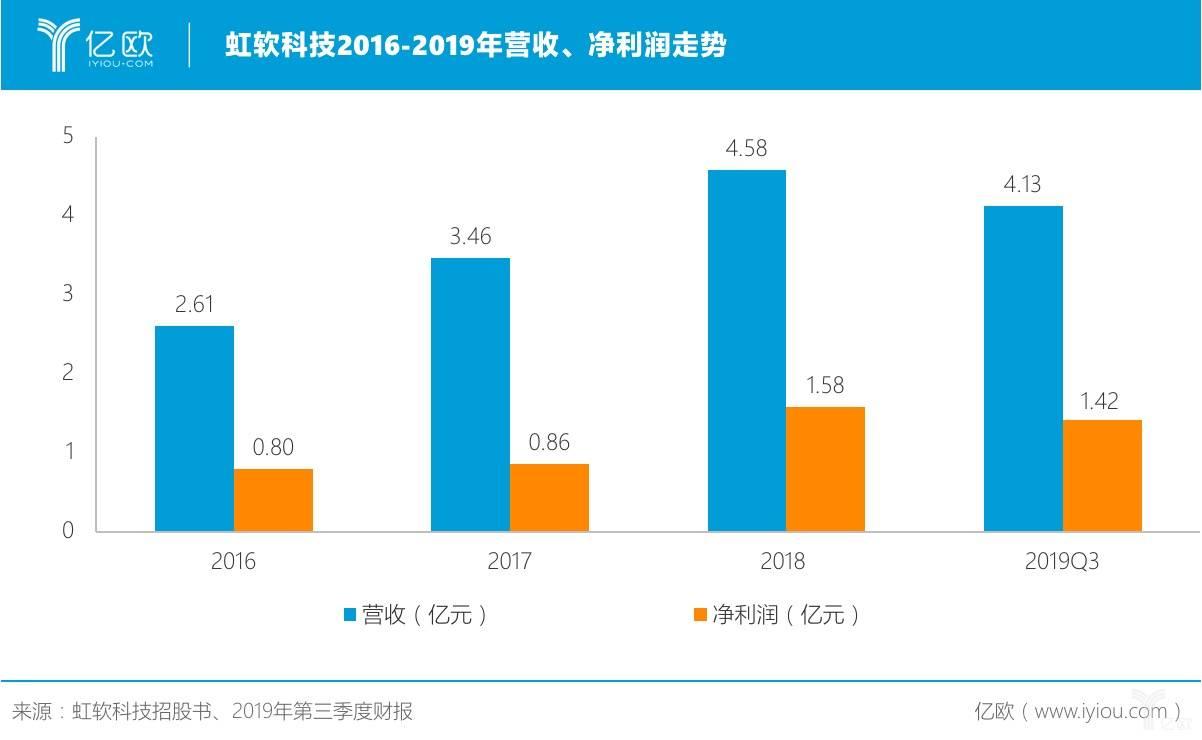 虹软科技2016-2019年营收、净利润走势