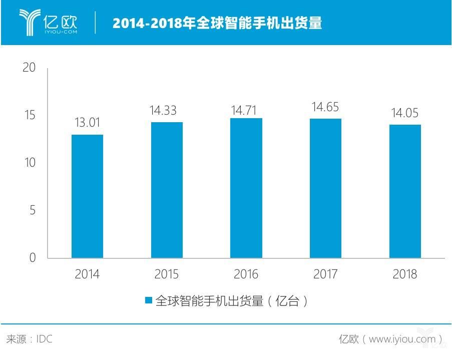 2014-2018年全球智能手机出货量