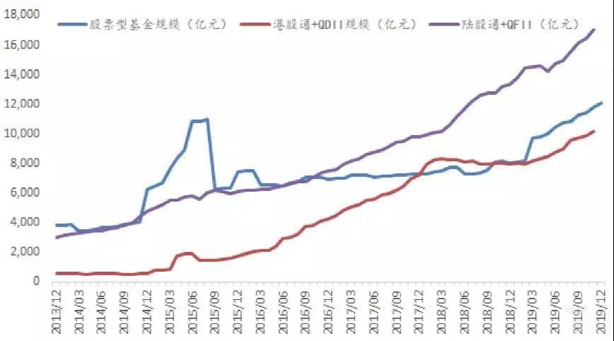 陆股通+QFII和港股通+QDII均超过或接近股票型基金规模