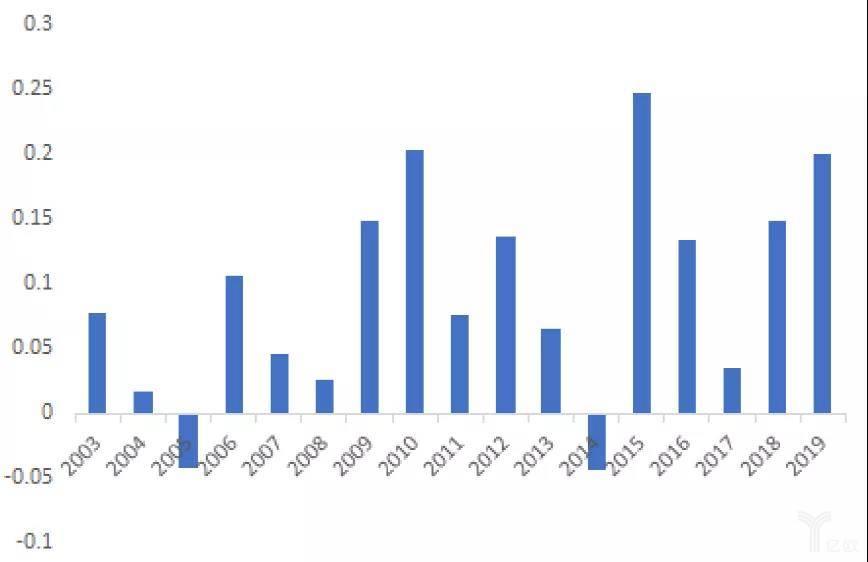 沪深300指数与标普500指数日涨跌幅相关系数