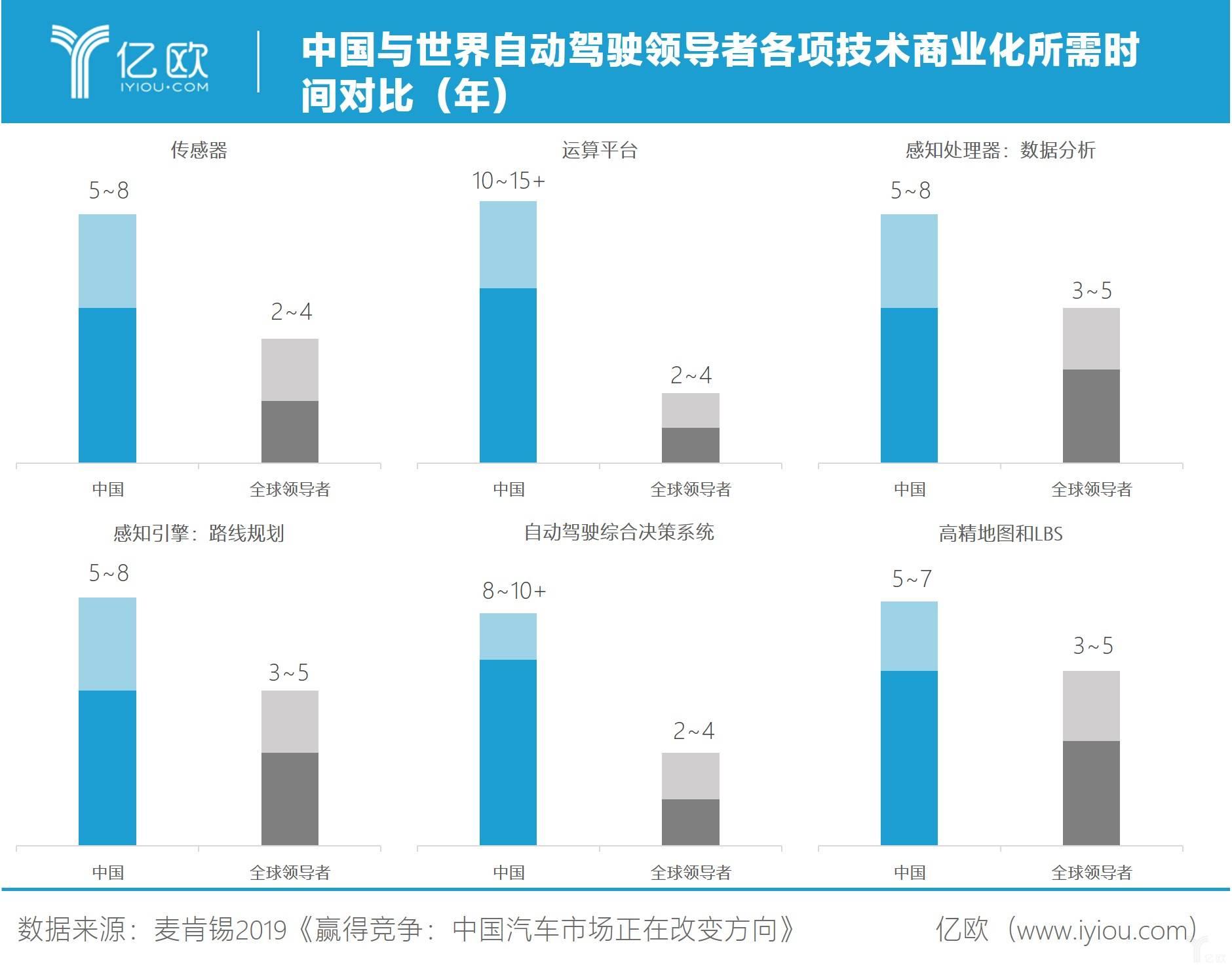 McKinsey预测中国与世界自动驾驶领导者各项技术商业化所需时间对比