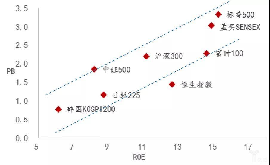 主要指数的PB、ROE分析