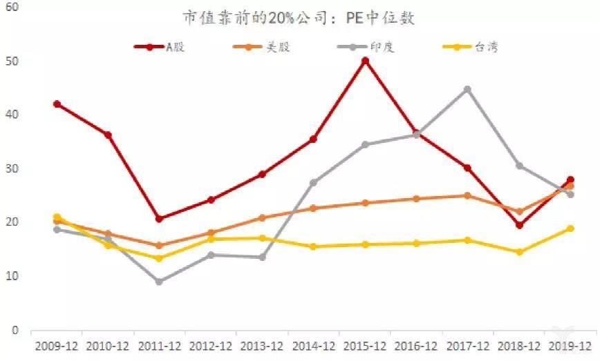各市场市值靠前的20%公司PE中位数
