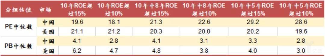 A股和美股按业绩水平和稳定性分组后的估值比较