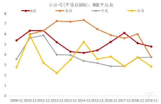 后50%的小市值股票:ROE中位数