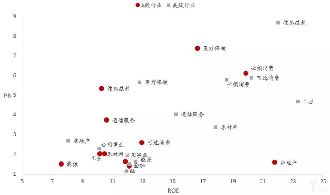 A股和美股各行业的PB、ROE对比