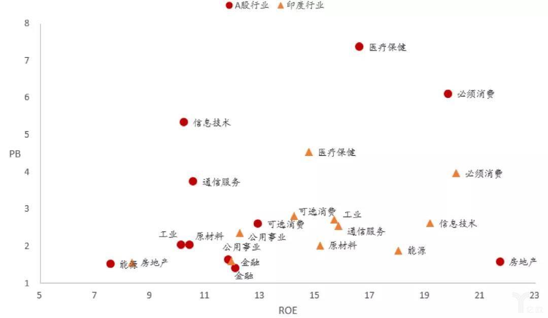 图表19:A股和印度股市各行业的PB、ROE对比