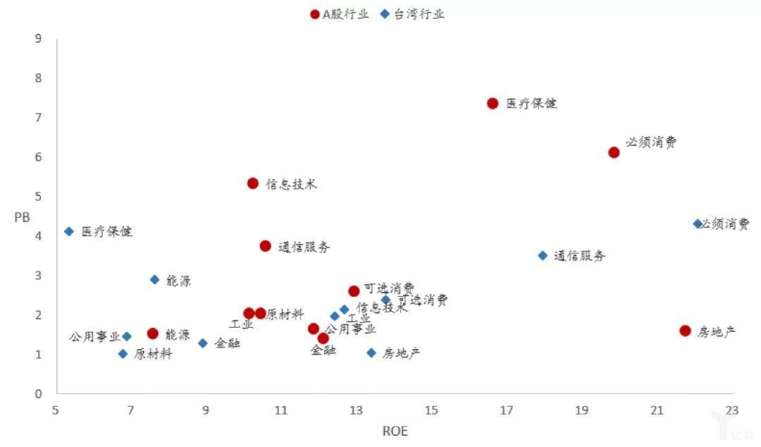 A股和台湾股市各行业的PB、ROE对比