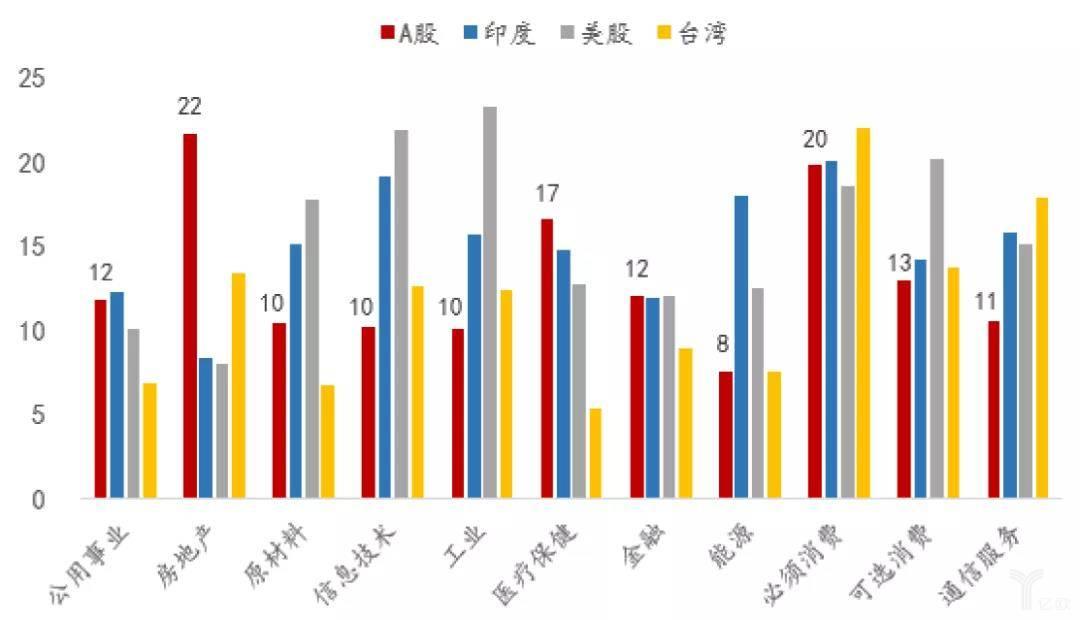 各行业盈利能力(ROE)比较