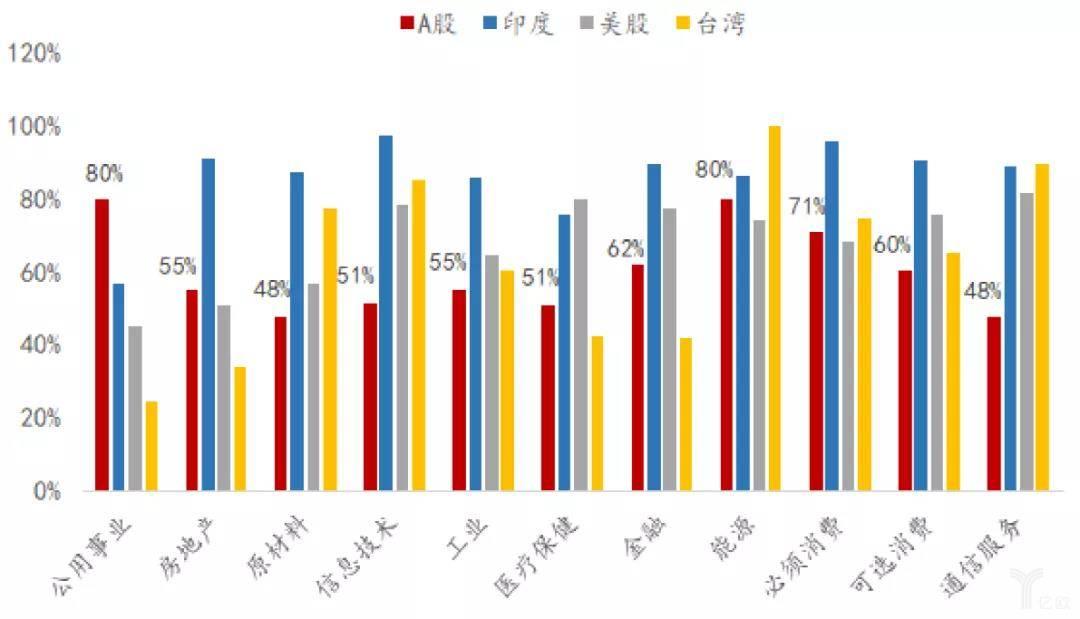 行业集中度(前10%的公司市值占比)比较