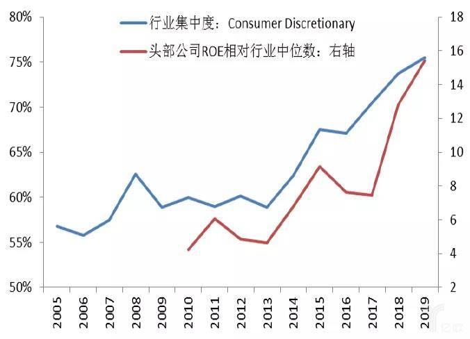 行业集中度提升伴随头部公司盈利改善