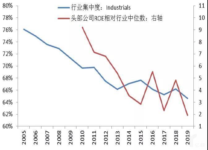 行业集中度下降伴随着头部公司盈利变差