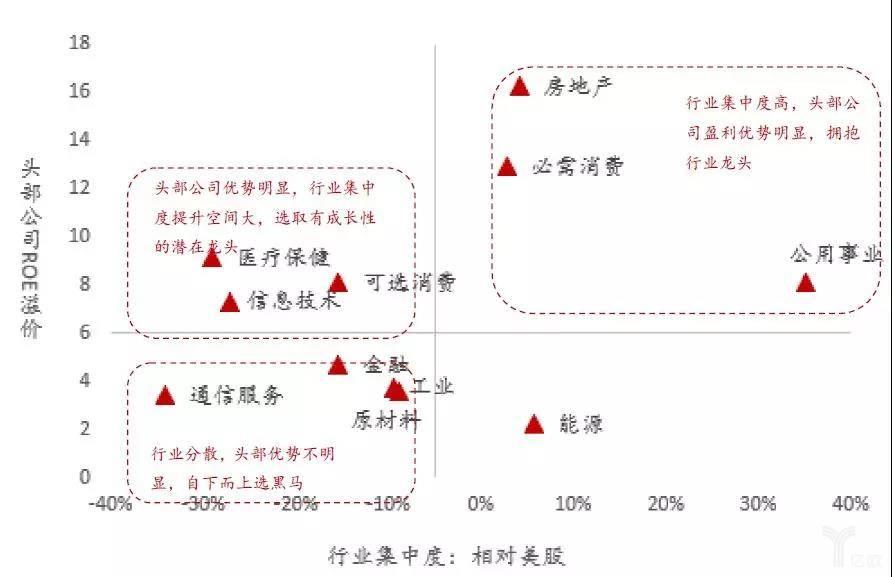 A股行业集中度(相对美股)与头部公司(前10%)ROE溢价