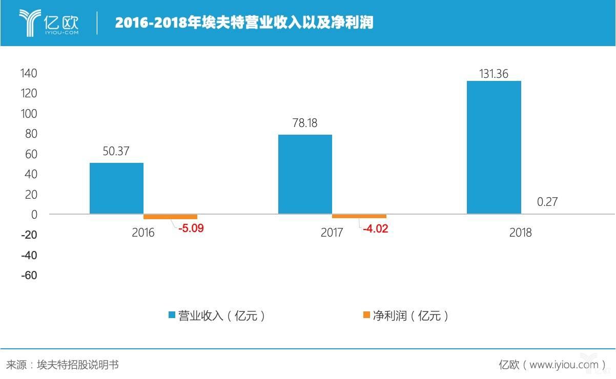 2016-2018年,埃夫特营业收入及净利润