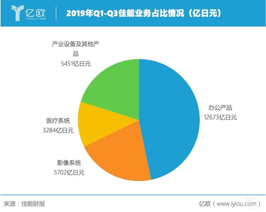 2019年Q1-Q3佳能业务占比情况(亿日元)