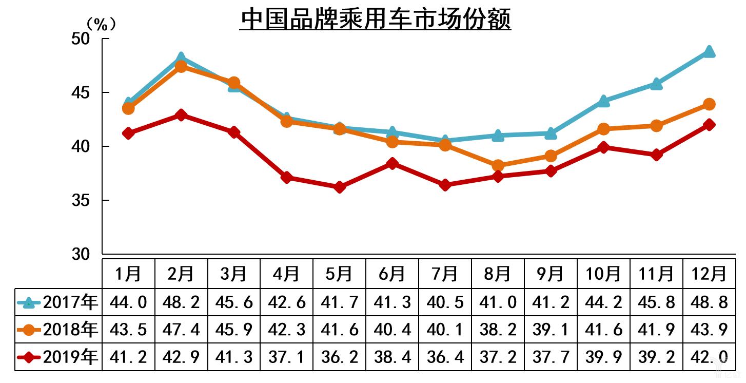 中国品牌乘用车市场份额及变化趋势