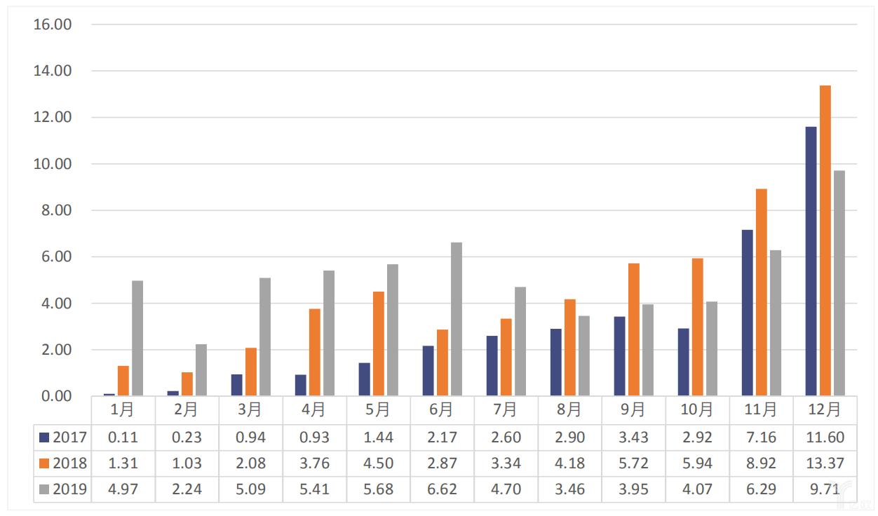 2017-2019年我国动力电池月度装车量数据