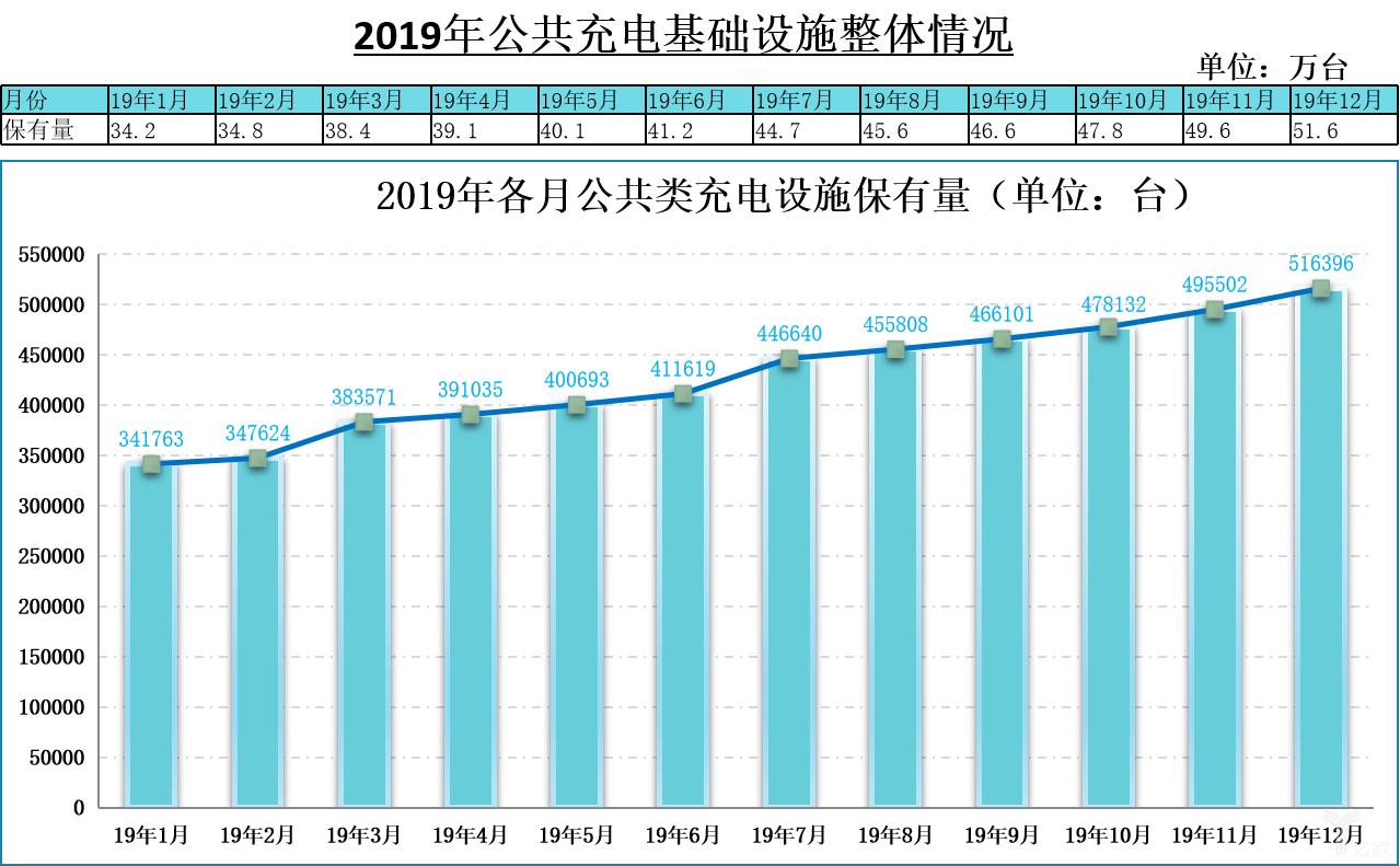 2019年公共充电基础设施整体情况