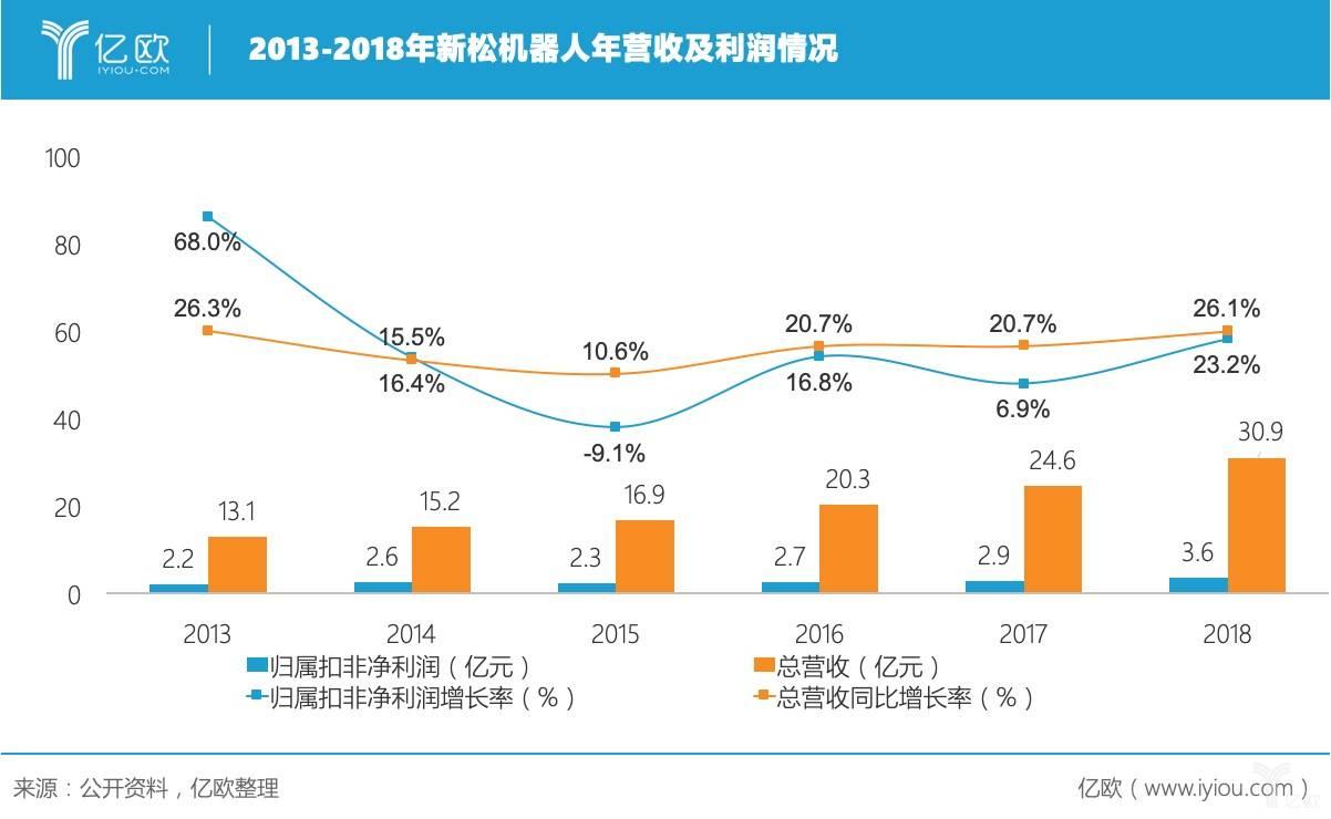 2013-2018年新松机器人年营收及利润情况