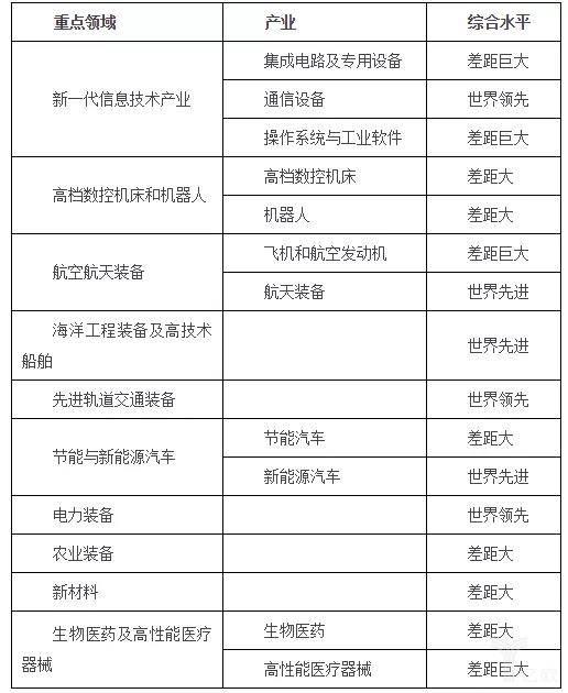 表1 《中国制造2025》规划十大重点发展领域.jpg