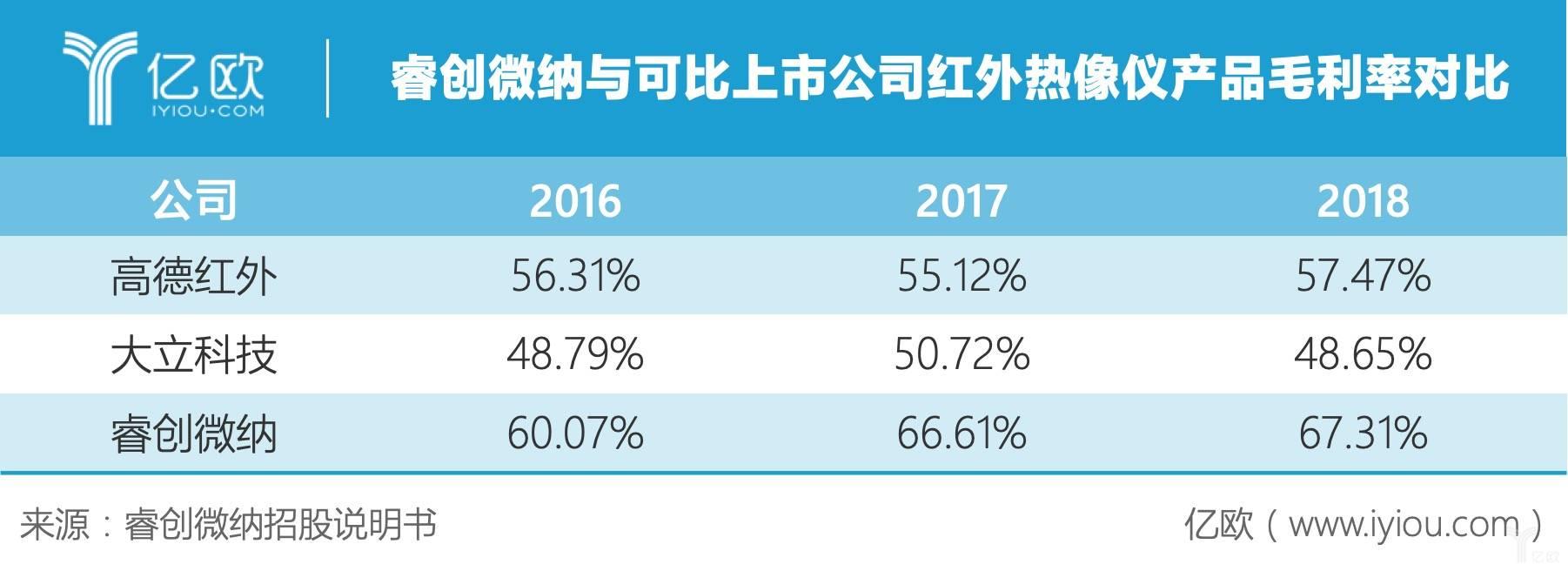 睿创微纳与可比上市公司红外热像仪产品毛利率对比.jpeg