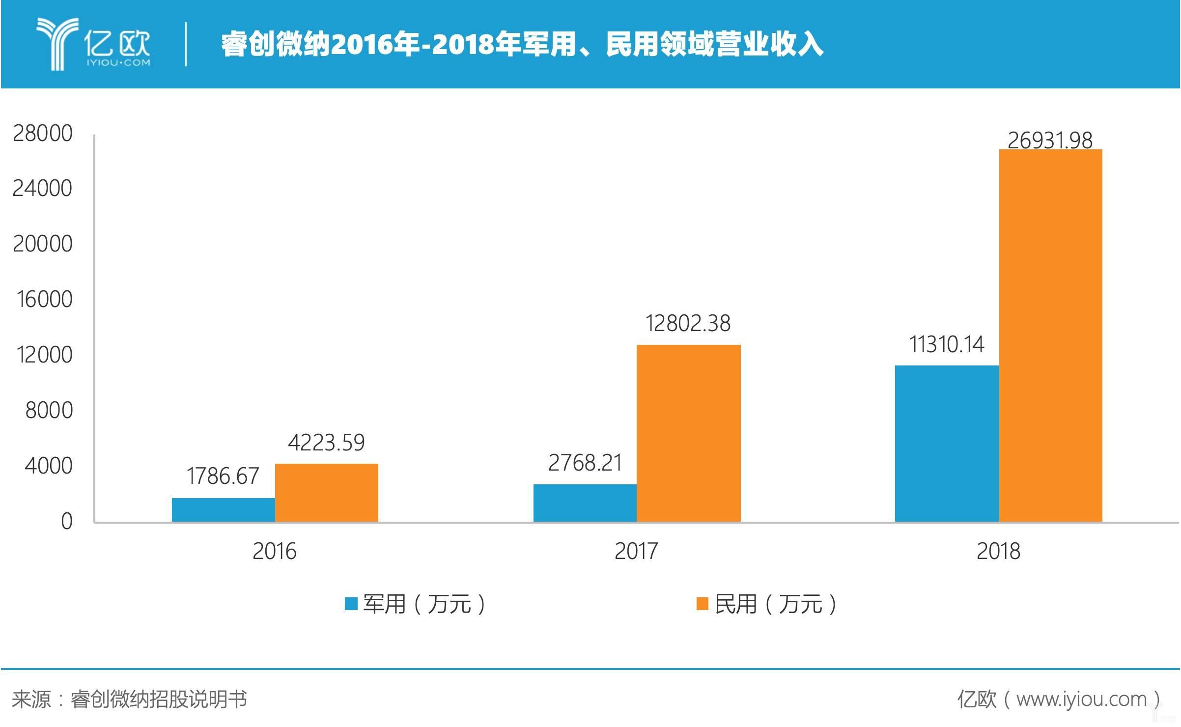 睿创微纳2016年-2018年军用、民用领域营业收入.jpeg