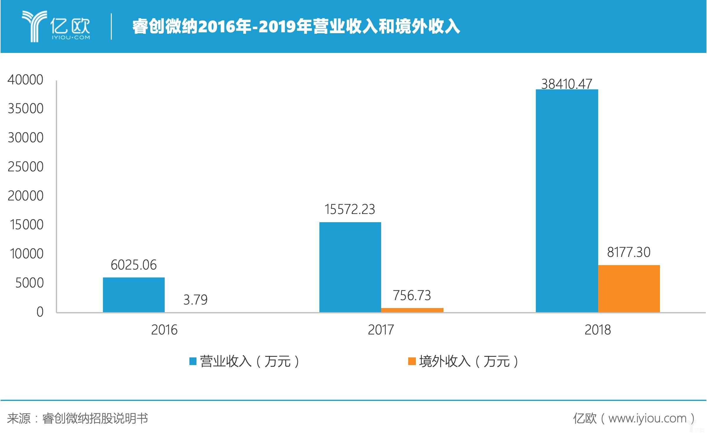 睿创微纳2016年-2019年营业收入和境外收入.jpeg