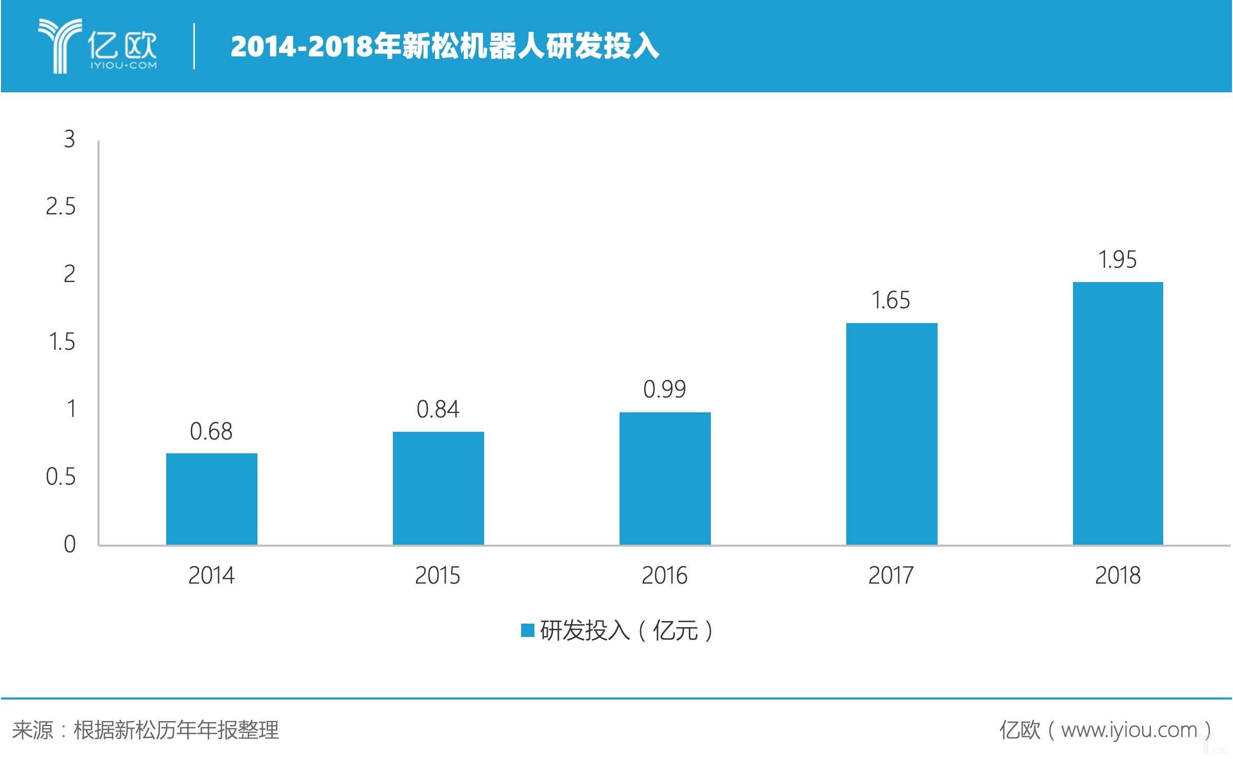2014-2018年新松机器人研发投入.jpeg