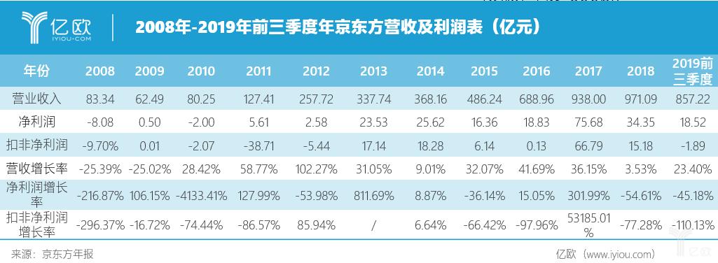 京东方2008-2019前三季度营收及净利润情况统计表