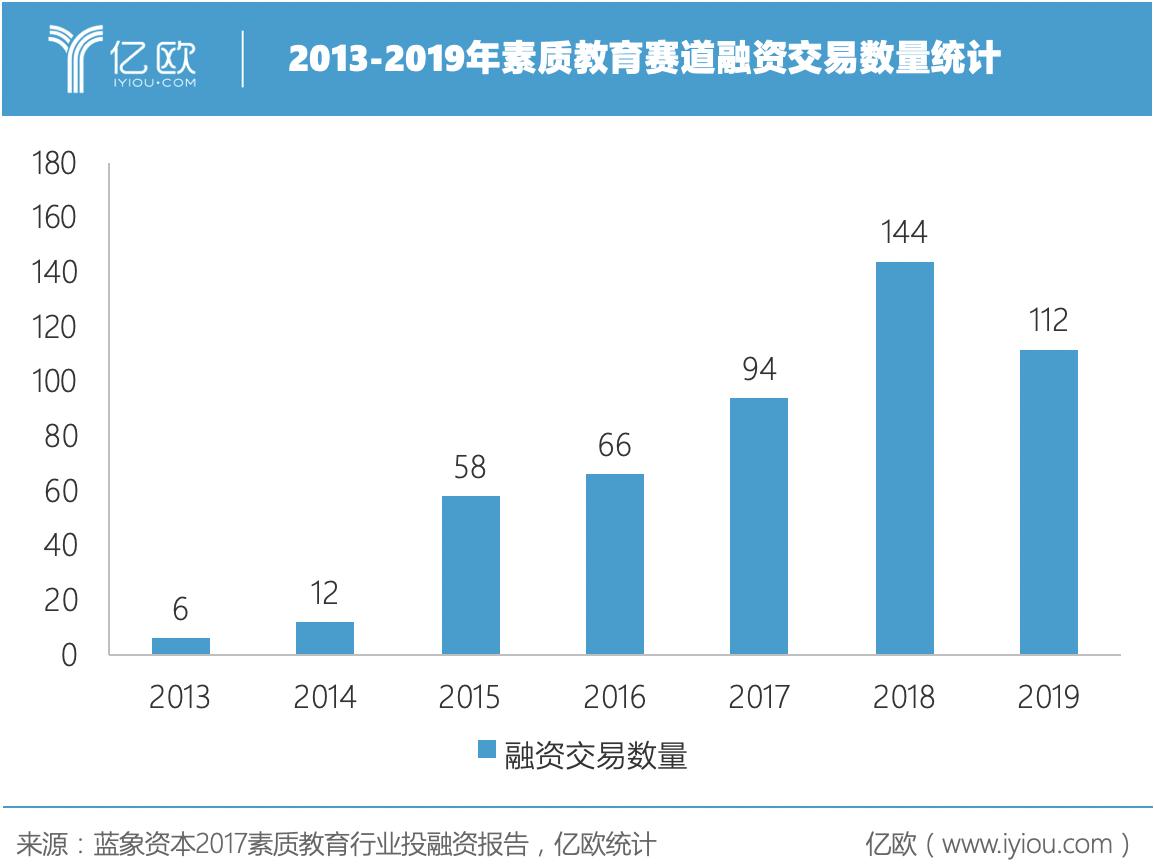 2013-2019年素质教育赛道融资交易数量统计