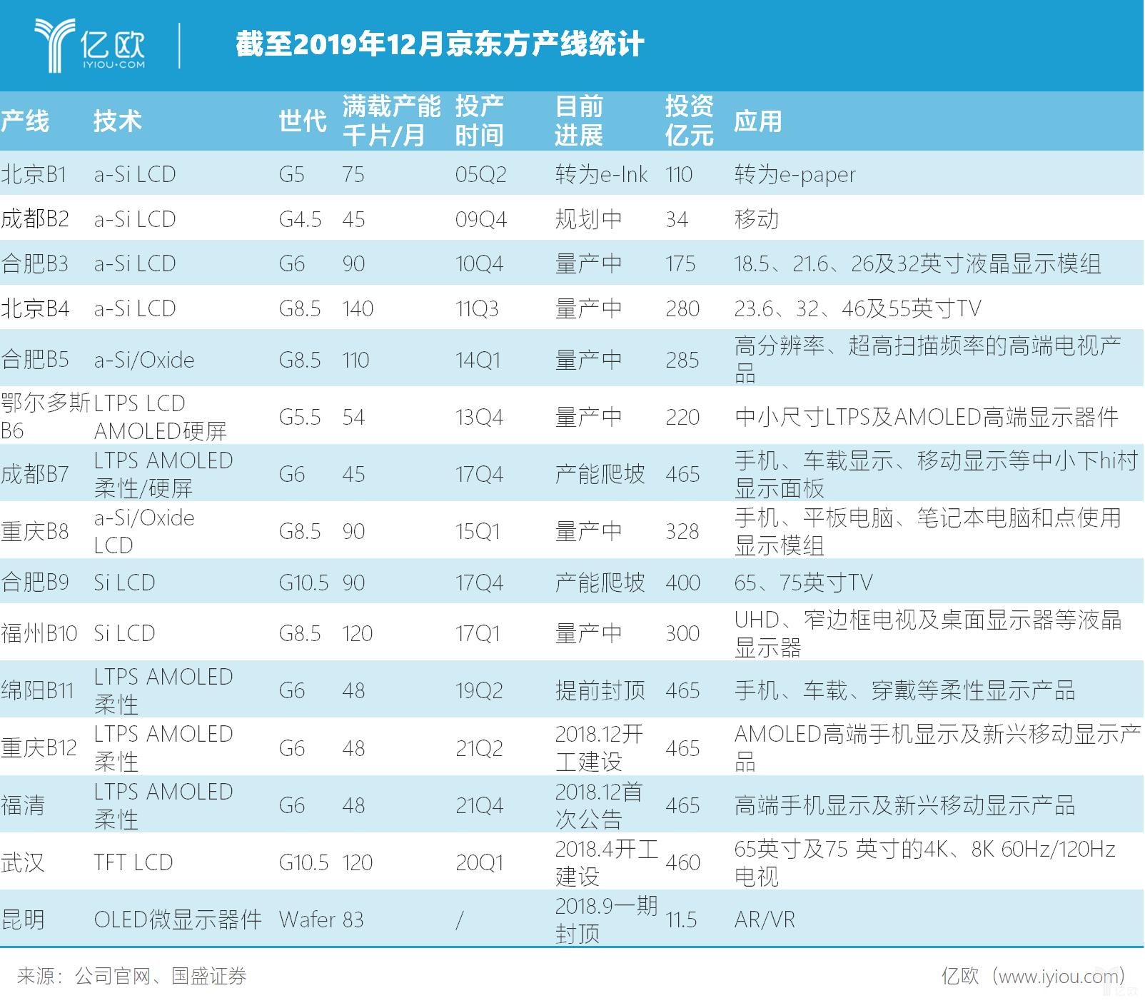 截至2019年12月京东方产线统计
