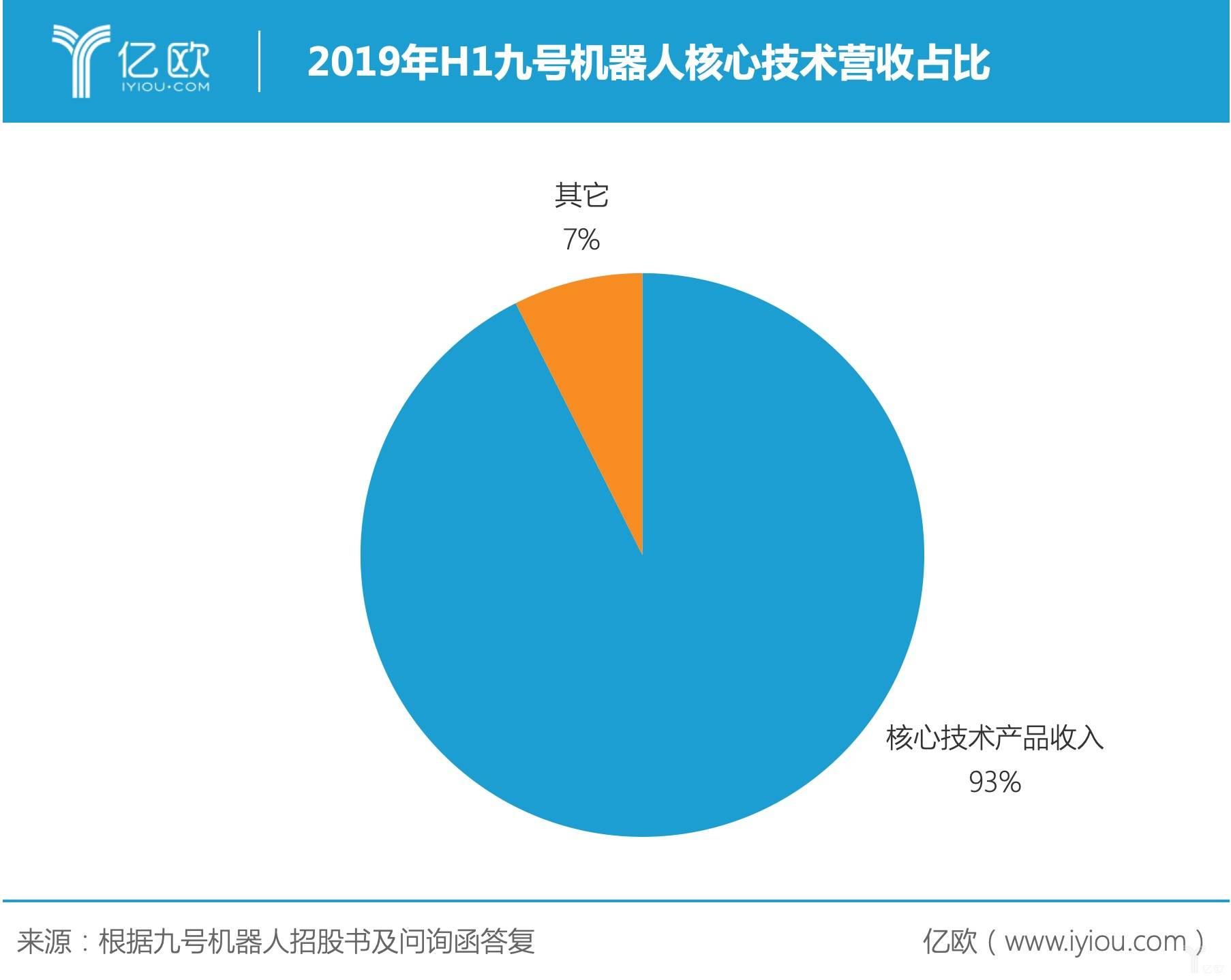 2019年H1九号机器人核心技术营收占比