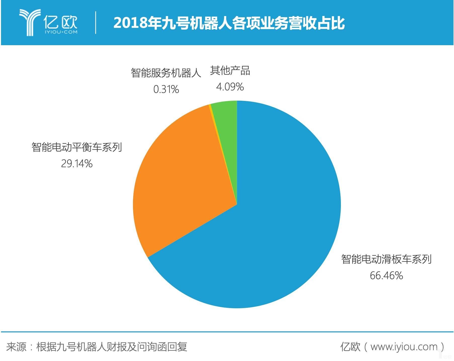 2018年九号机器人各项业务营收占比